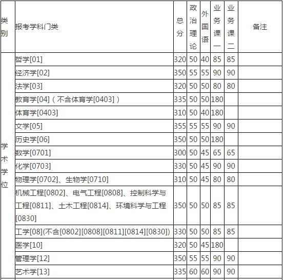 湖南大学2017年硕士研究生招生考试考生进入复试的初试成绩基本要求