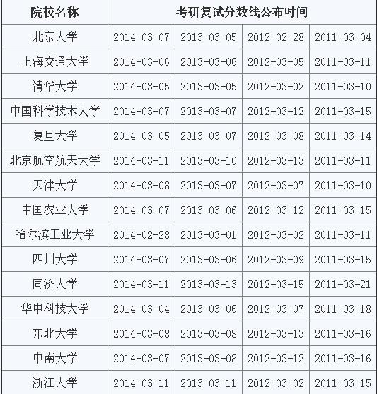 2018考研34所自主划线高校